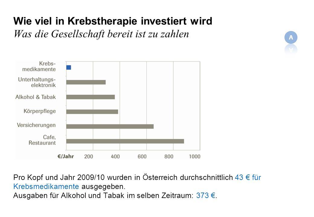 Wie viel in Krebstherapie investiert wird Was die Gesellschaft bereit ist zu zahlen Pro Kopf und Jahr 2009/10 wurden in Österreich durchschnittlich 43 für Krebsmedikamente ausgegeben.