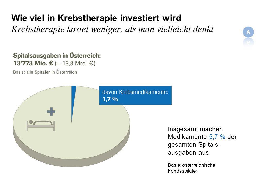 Wie viel in Krebstherapie investiert wird Krebstherapie kostet weniger, als man vielleicht denkt Insgesamt machen Medikamente 5,7 % der gesamten Spitals- ausgaben aus.
