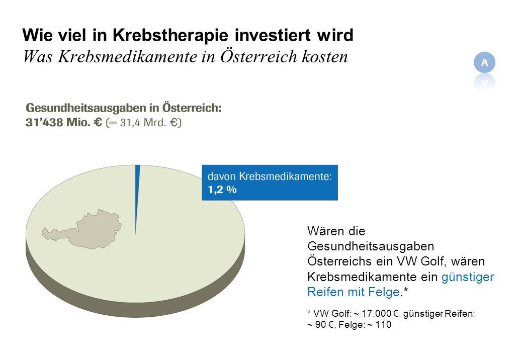 Wie viel in Krebstherapie investiert wird Was Krebsmedikamente in Österreich kosten Wären die Gesundheitsausgaben Österreichs ein VW Golf, wären Krebsmedikamente ein günstiger Reifen mit Felge.* * VW Golf: ~ 17.000, günstiger Reifen: ~ 90, Felge: ~ 110