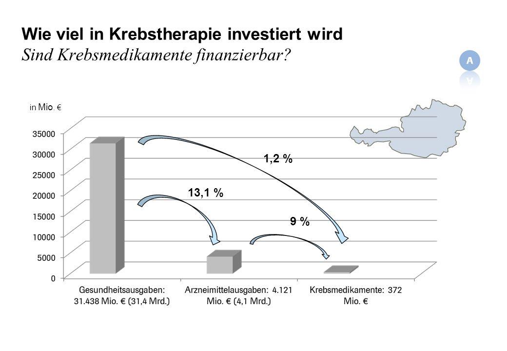Wie viel in Krebstherapie investiert wird Sind Krebsmedikamente finanzierbar? in Mio. 13,1 % 9 % 1,2 %