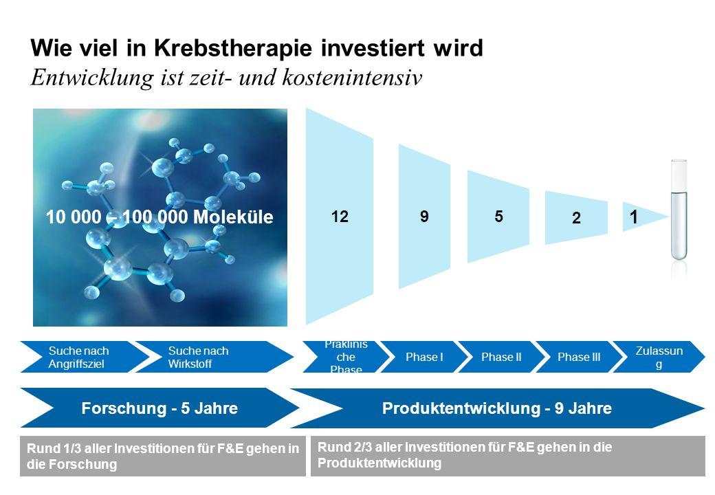Wie viel in Krebstherapie investiert wird Entwicklung ist zeit- und kostenintensiv Produktentwicklung - 9 Jahre Forschung - 5 Jahre Suche nach Angriff
