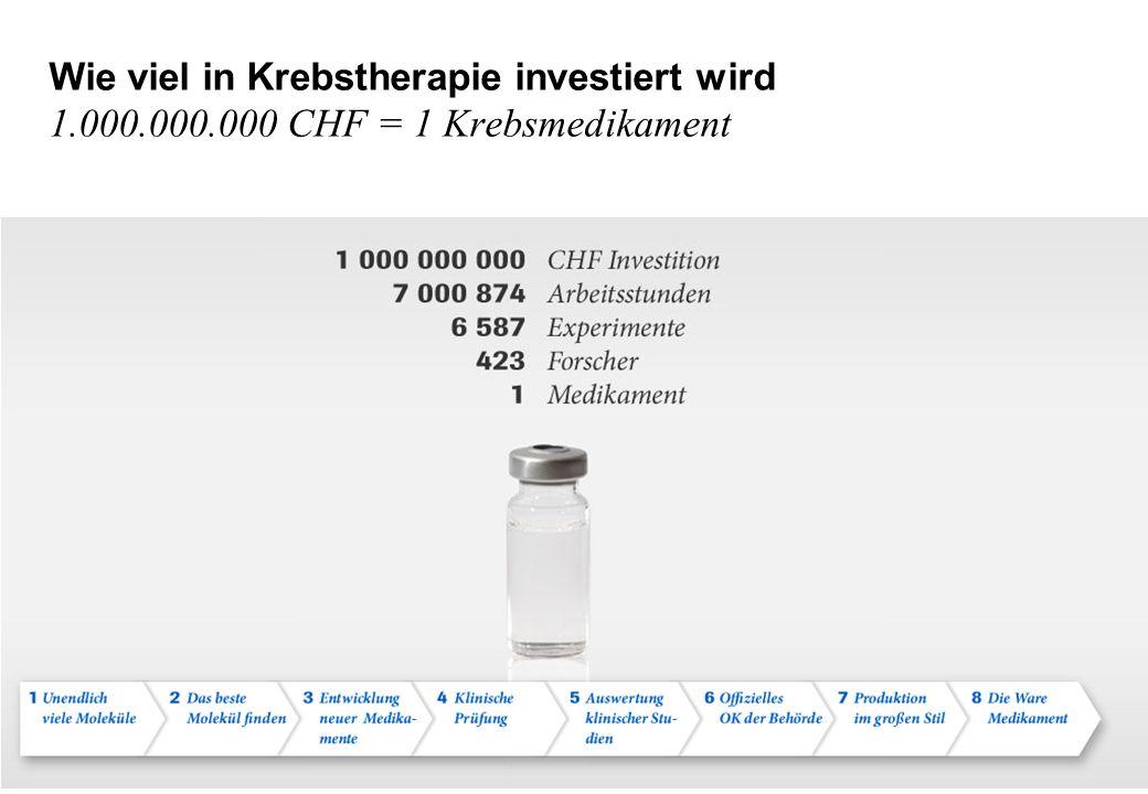 Wie viel in Krebstherapie investiert wird 1.000.000.000 CHF = 1 Krebsmedikament