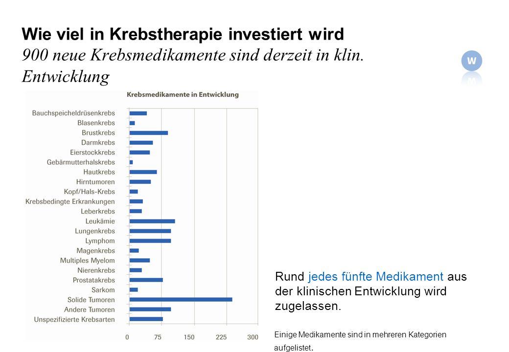 Wie viel in Krebstherapie investiert wird 900 neue Krebsmedikamente sind derzeit in klin. Entwicklung Einige Medikamente sind in mehreren Kategorien a