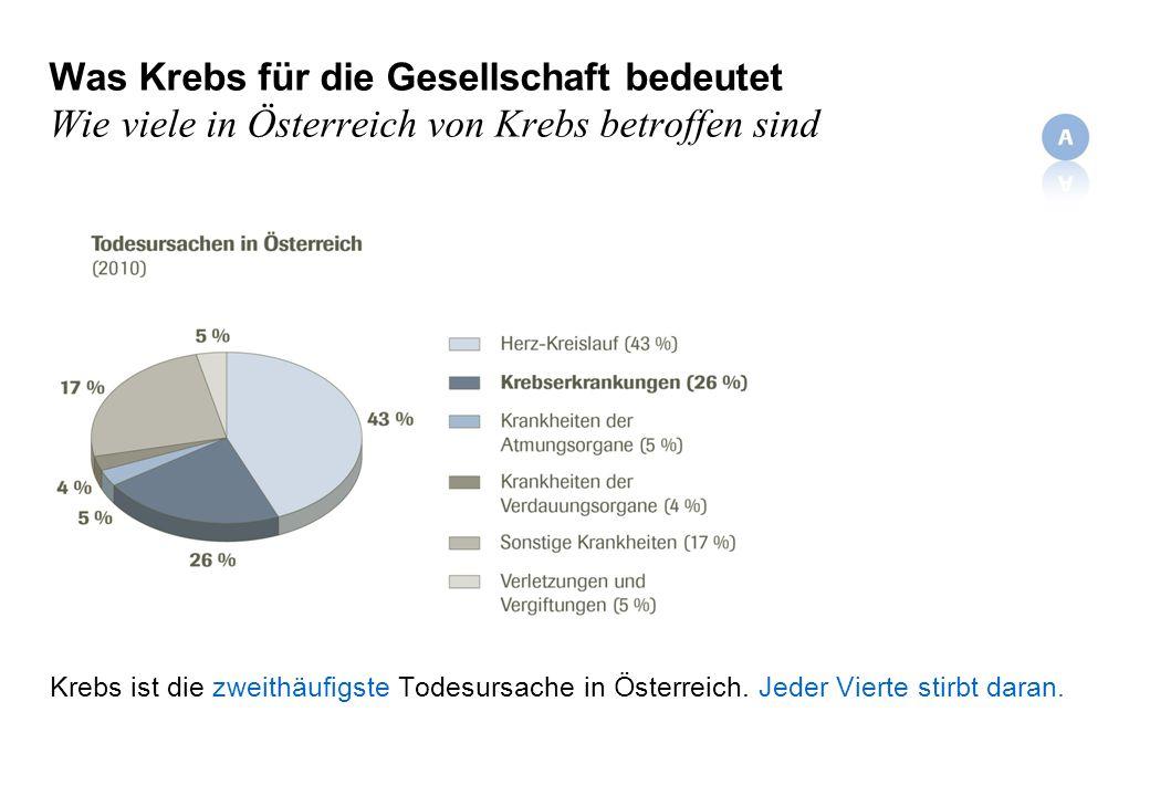 Was Krebs für die Gesellschaft bedeutet Wie viele in Österreich von Krebs betroffen sind Krebs ist die zweithäufigste Todesursache in Österreich.