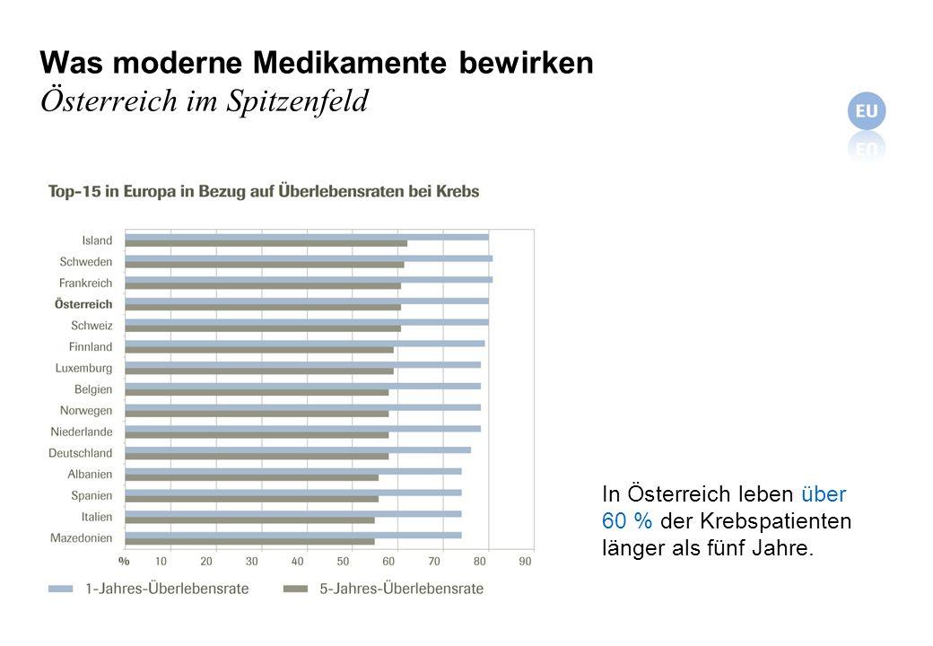 Was moderne Medikamente bewirken Österreich im Spitzenfeld In Österreich leben über 60 % der Krebspatienten länger als fünf Jahre.