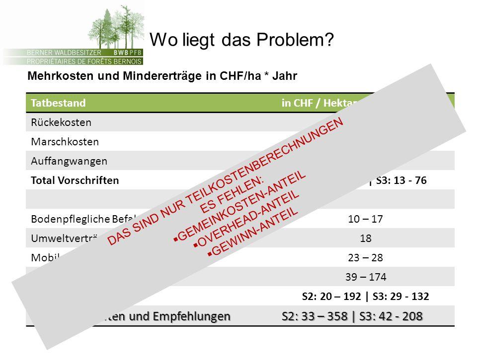 Wo liegt das Problem? Mehrkosten und Mindererträge in CHF/ha * Jahr Tatbestandin CHF / Hektare und Jahr Rückekosten3 – 66 Marschkosten11 – 90 Auffangw