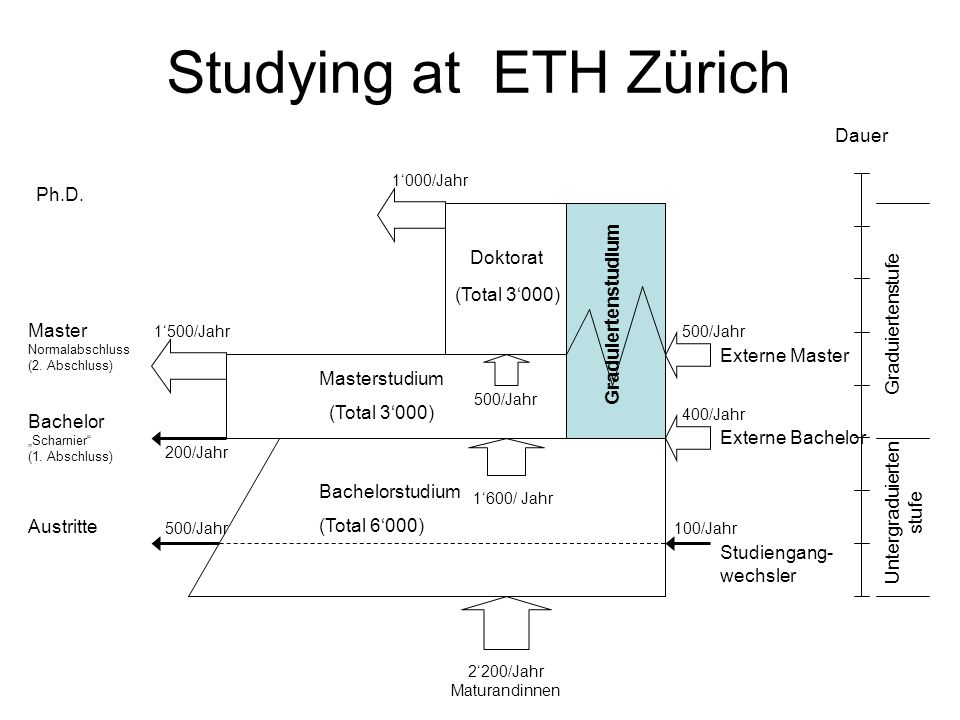 Studying at ETH Zürich Dauer Graduiertenstufe Untergraduierten stufe Graduiertenstudium Doktorat Masterstudium (Total 3000) Bachelorstudium (Total 6000) (Total 3000) 2200/Jahr Maturandinnen 1600/ Jahr 500/Jahr 1500/Jahr Master Normalabschluss (2.