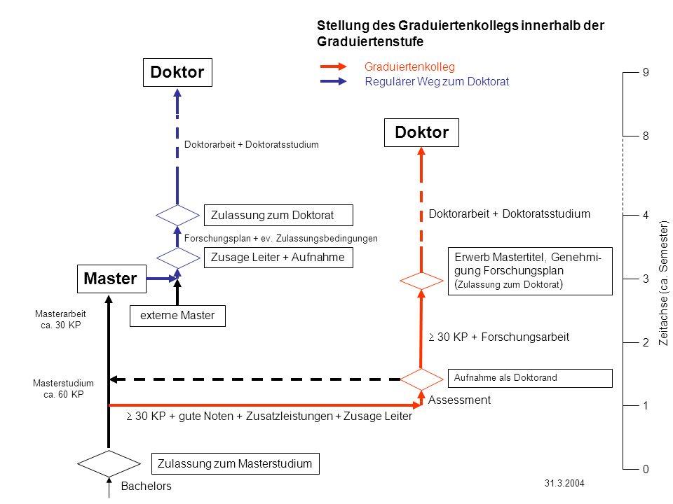 Master Doktor Zulassung zum Masterstudium Erwerb Mastertitel, Genehmi- gung Forschungsplan ( Zulassung zum Doktorat ) 30 KP + Forschungsarbeit Doktorarbeit + Doktoratsstudium Masterstudium ca.