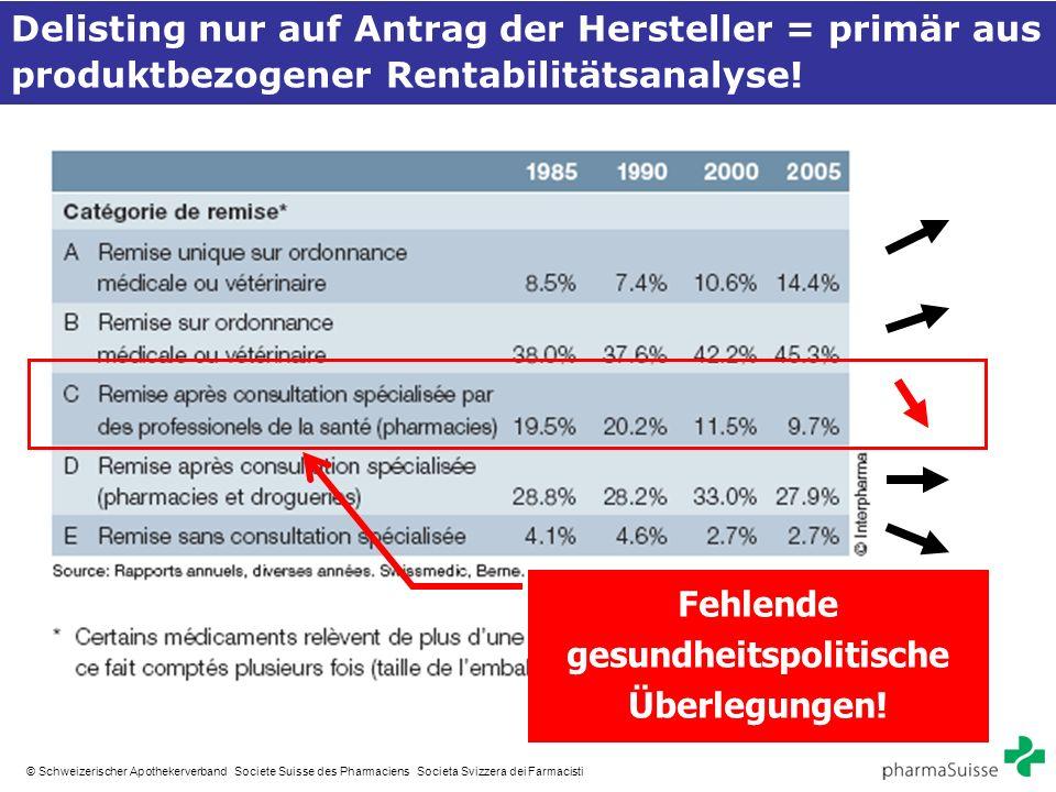 15 © Schweizerischer Apothekerverband Societe Suisse des Pharmaciens Societa Svizzera dei Farmacisti Delisting nur auf Antrag der Hersteller = primär aus produktbezogener Rentabilitätsanalyse.
