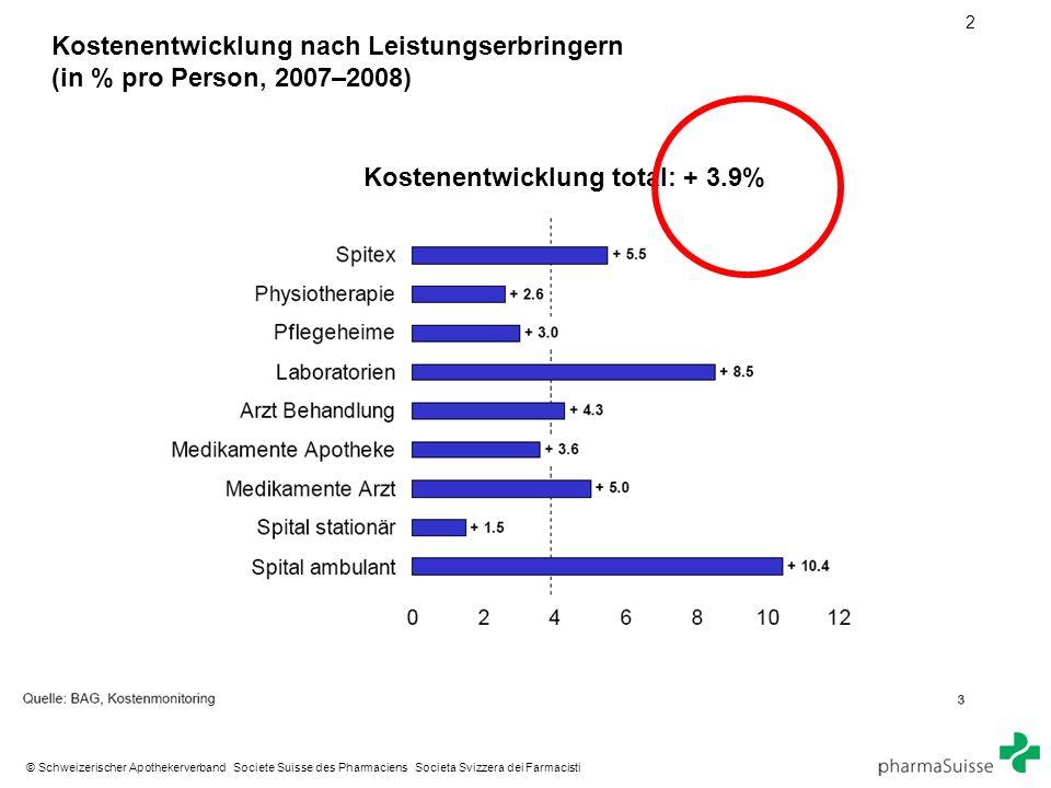 2 © Schweizerischer Apothekerverband Societe Suisse des Pharmaciens Societa Svizzera dei Farmacisti Kostenentwicklung nach Leistungserbringern (in % pro Person, 2007–2008) Kostenentwicklung total: + 3.9%