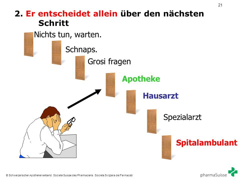21 © Schweizerischer Apothekerverband Societe Suisse des Pharmaciens Societa Svizzera dei Farmacisti 2. Er entscheidet allein über den nächsten Schrit