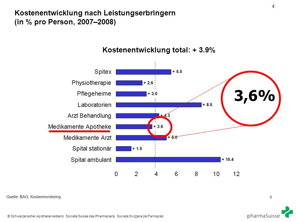 4 © Schweizerischer Apothekerverband Societe Suisse des Pharmaciens Societa Svizzera dei Farmacisti Kostenentwicklung nach Leistungserbringern (in % pro Person, 2007–2008) Kostenentwicklung total: + 3.9% 3,6%