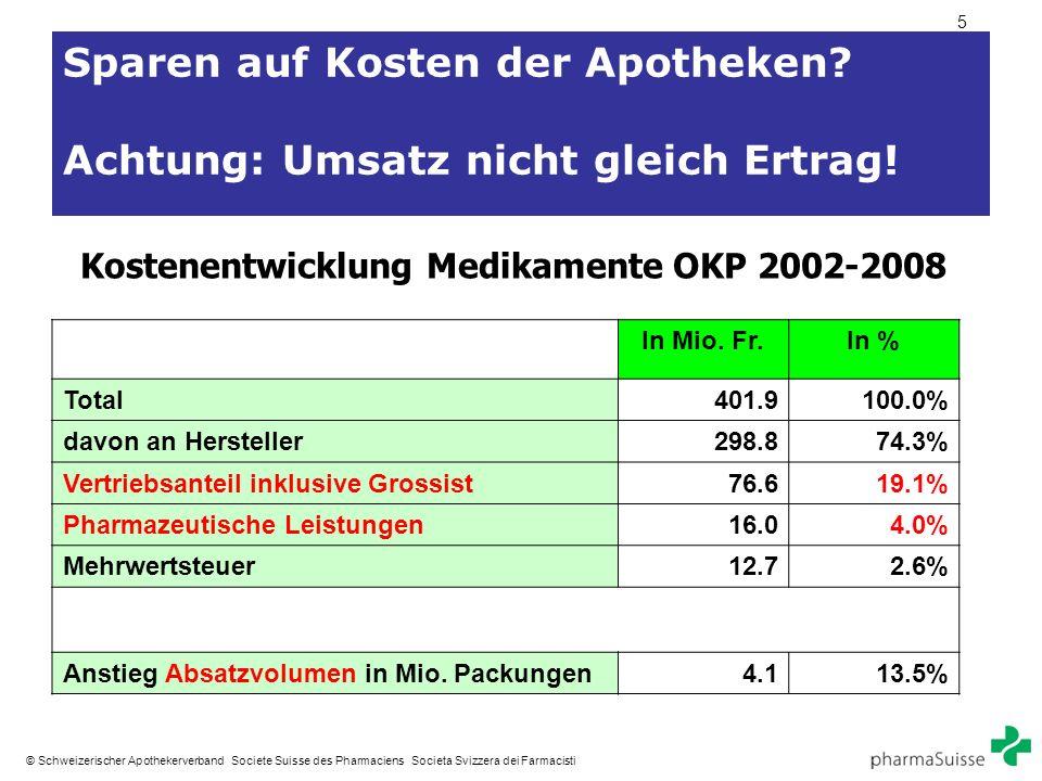 5 © Schweizerischer Apothekerverband Societe Suisse des Pharmaciens Societa Svizzera dei Farmacisti Sparen auf Kosten der Apotheken? Achtung: Umsatz n