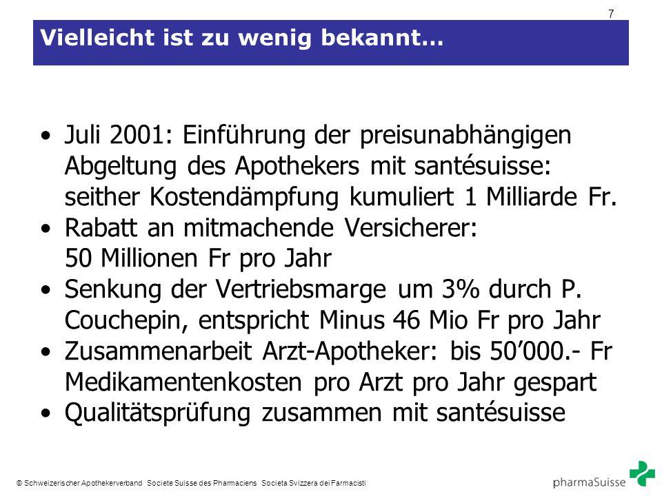 7 © Schweizerischer Apothekerverband Societe Suisse des Pharmaciens Societa Svizzera dei Farmacisti Vielleicht ist zu wenig bekannt… Juli 2001: Einführung der preisunabhängigen Abgeltung des Apothekers mit santésuisse: seither Kostendämpfung kumuliert 1 Milliarde Fr.