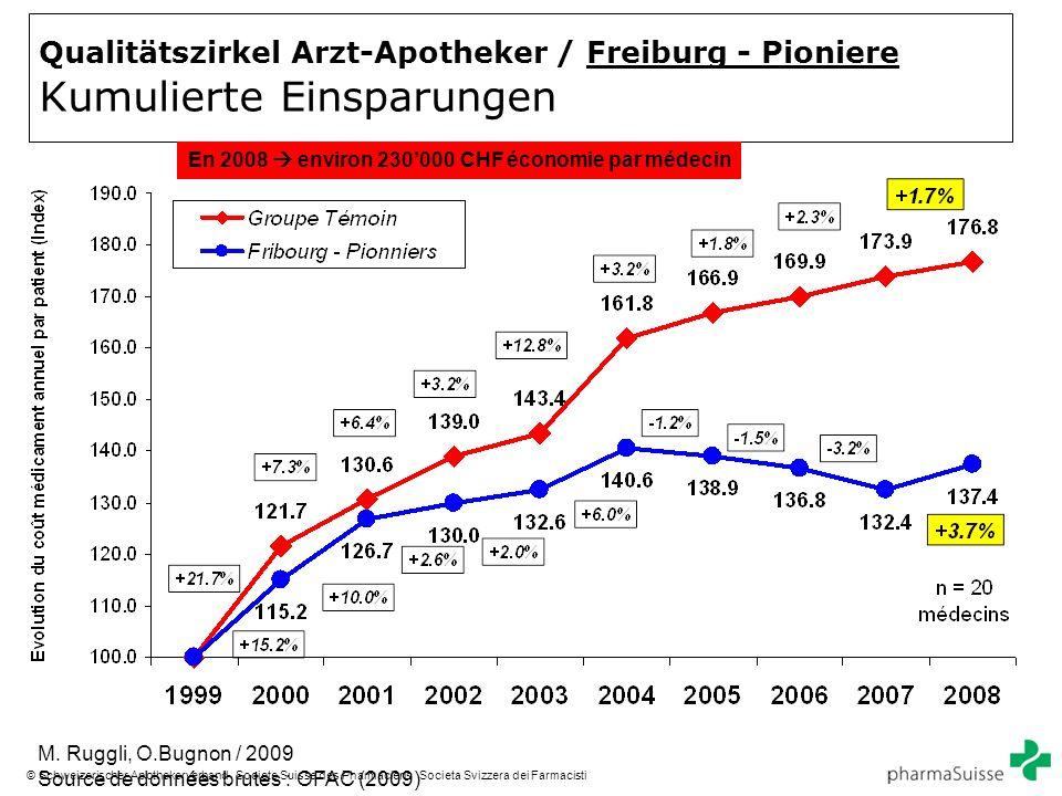 8 © Schweizerischer Apothekerverband Societe Suisse des Pharmaciens Societa Svizzera dei Farmacisti Qualitätszirkel Arzt-Apotheker / Freiburg - Pioniere Kumulierte Einsparungen En 2008 environ 230000 CHF économie par médecin M.