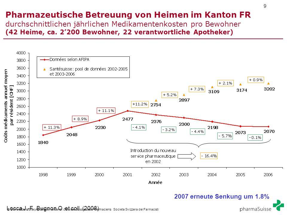 9 © Schweizerischer Apothekerverband Societe Suisse des Pharmaciens Societa Svizzera dei Farmacisti Pharmazeutische Betreuung von Heimen im Kanton FR durchschnittlichen jährlichen Medikamentenkosten pro Bewohner (42 Heime, ca.