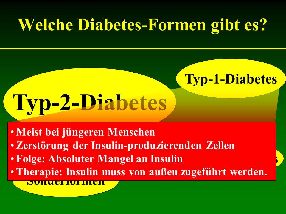 Welche Diabetes-Formen gibt es? Typ-1-Diabetes Typ-2-Diabetes Sonderformen Schwangerschaftsdiabetes Meist bei jüngeren Menschen Zerstörung der Insulin