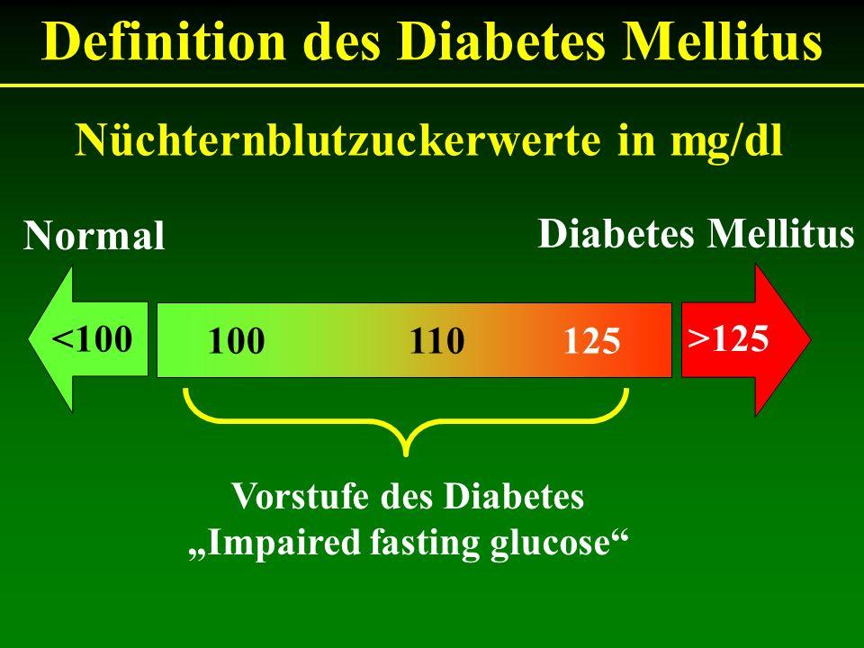 Definition des Diabetes Mellitus 100 110 125 Nüchternblutzuckerwerte in mg/dl Normal Diabetes Mellitus Vorstufe des Diabetes Impaired fasting glucose