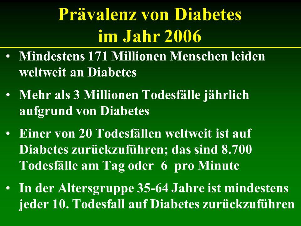 Mindestens 171 Millionen Menschen leiden weltweit an Diabetes Mehr als 3 Millionen Todesfälle jährlich aufgrund von Diabetes Einer von 20 Todesfällen