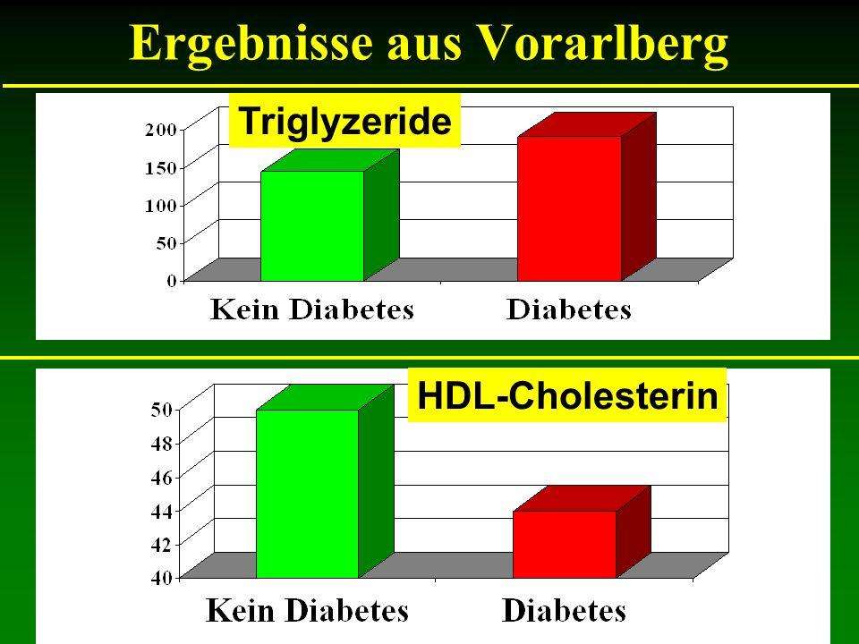 Ergebnisse aus Vorarlberg HDL-Cholesterin Triglyzeride