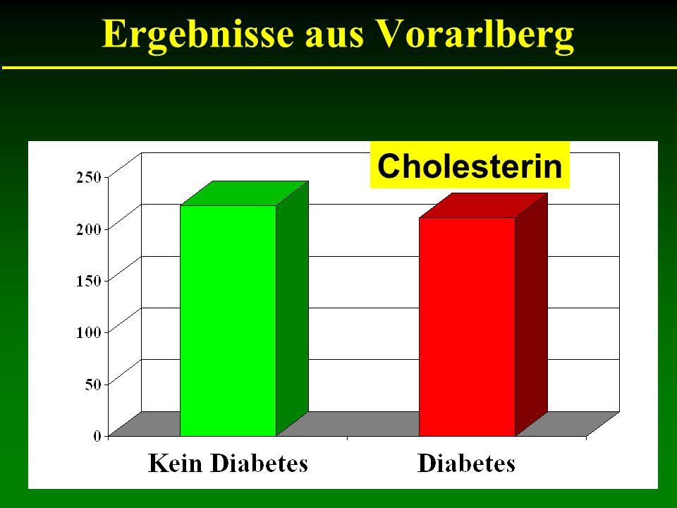 Ergebnisse aus Vorarlberg Cholesterin