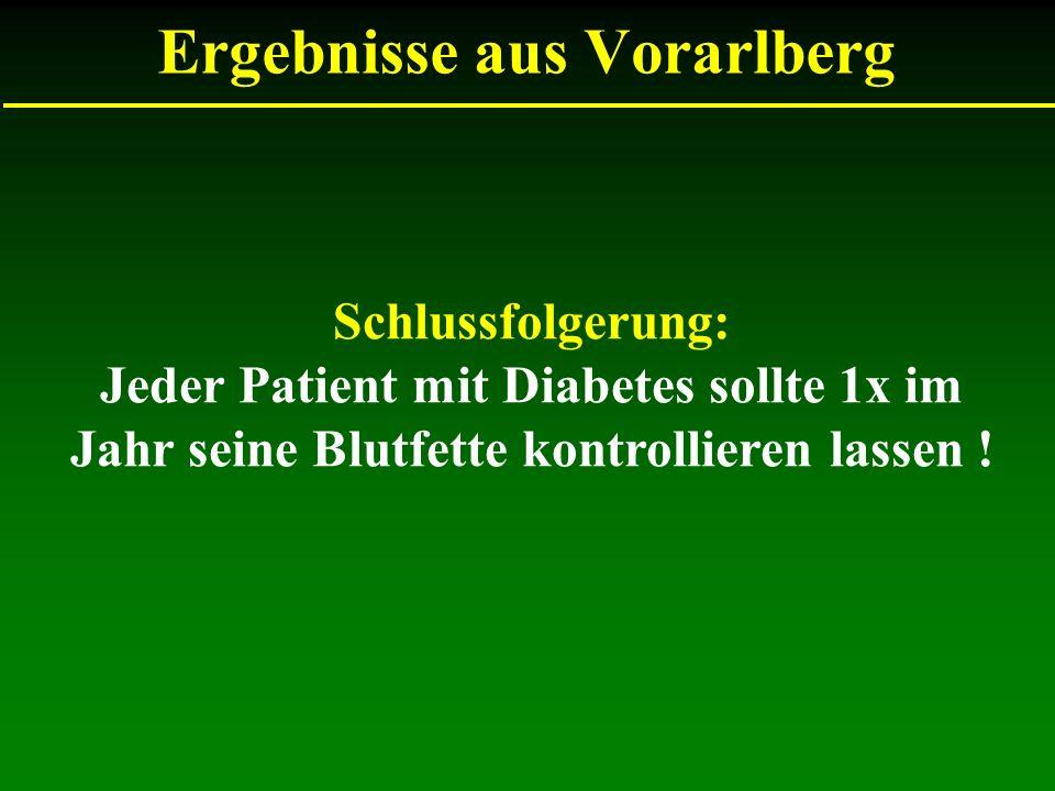 Ergebnisse aus Vorarlberg Schlussfolgerung: Jeder Patient mit Diabetes sollte 1x im Jahr seine Blutfette kontrollieren lassen !