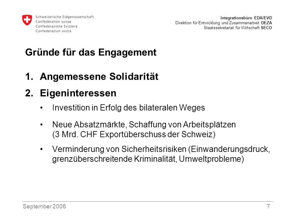 Integrationsbüro EDA/EVD Direktion für Entwicklung und Zusammenarbeit DEZA Staatssekretariat für Wirtschaft SECO September 20068 83.4% 4.3% 2.1% 10.2% Quelle: Oberzolldirektion Handelsbeziehungen Schweiz – EU 2004 10.1% 3.8% 23.5% Einfuhren: 132.4 Mrd.