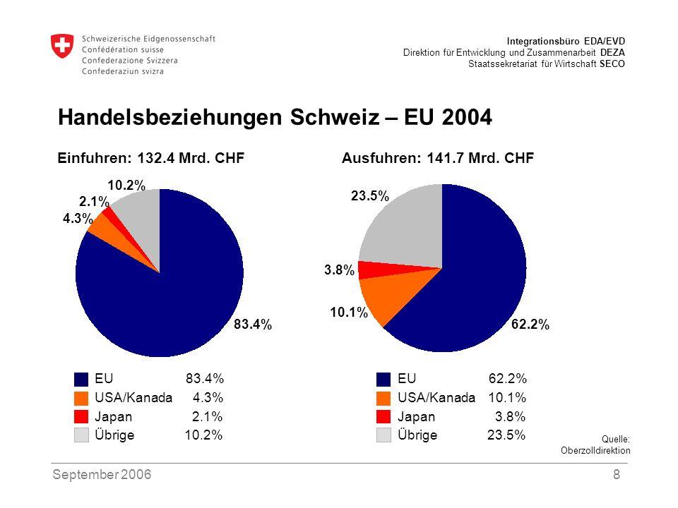 Integrationsbüro EDA/EVD Direktion für Entwicklung und Zusammenarbeit DEZA Staatssekretariat für Wirtschaft SECO September 20069 Unterstützung der neuen Mitgliedstaaten im Vergleich Schweiz: 1 Mrd.
