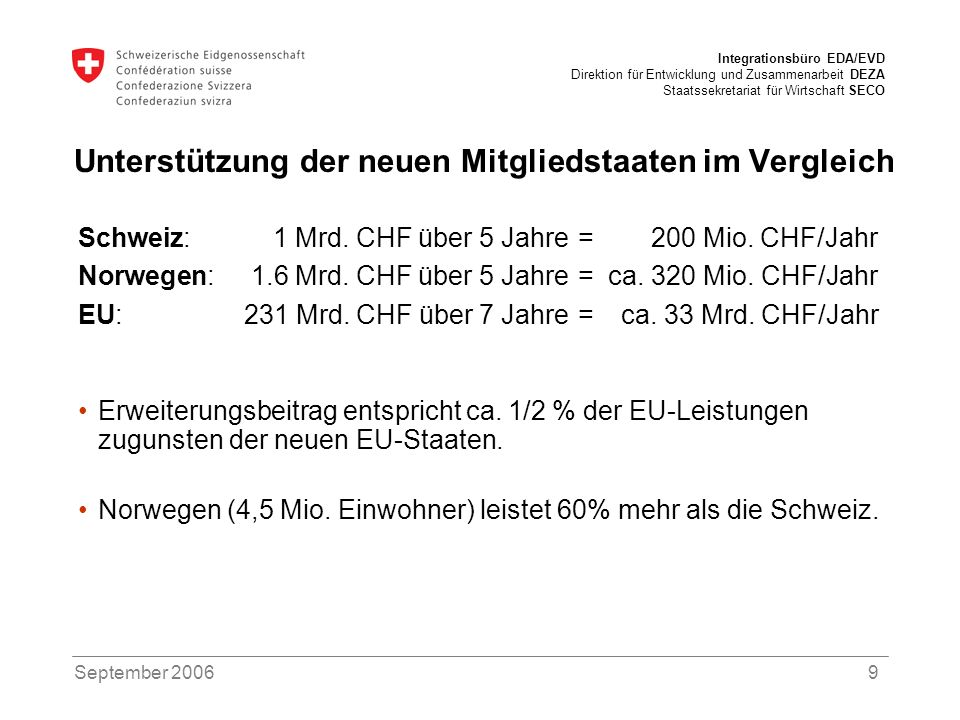 Integrationsbüro EDA/EVD Direktion für Entwicklung und Zusammenarbeit DEZA Staatssekretariat für Wirtschaft SECO September 200610 Handelsbilanzüberschuss der Schweiz mit den neuen EU-Staaten Quelle: Zollverwaltung, SECO