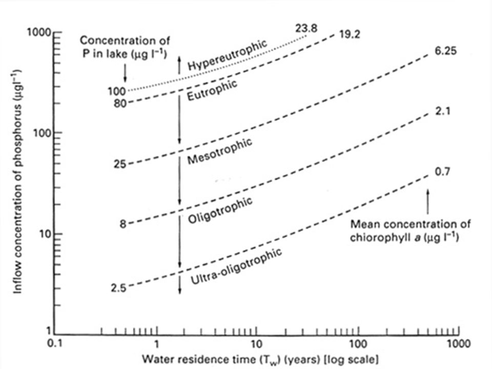 Klassifikation von Still-Gewässern auf Basis der P-Konzentraion P total (µg/l) oligotrophmesotropheutroph Mittelwert8,026,784,4 Mittelwert +/- SD 4,85-13,314,5-49,038,0-189