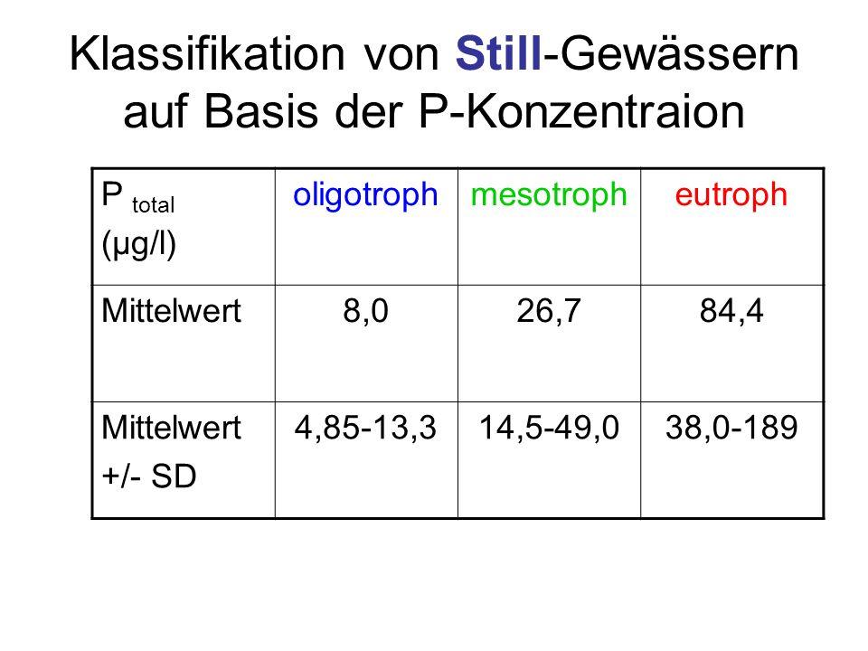 Klassifikation von Still-Gewässern auf Basis der P-Konzentraion P total (µg/l) oligotrophmesotropheutroph Mittelwert8,026,784,4 Mittelwert +/- SD 4,85