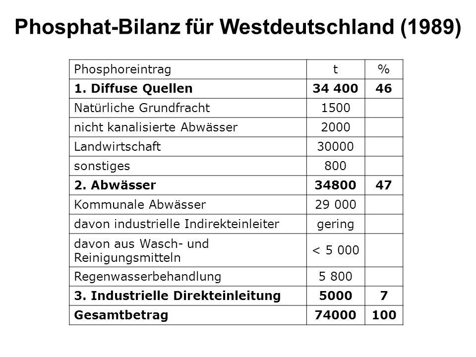 Vor Jahren hätte die Bilanz noch ganz anders ausgesehen Allein der Beitrag aus Waschmitteln betrug 1975 276.000 t Phosphor in der Form von Phosphaten, und überstieg damit die heute anfallende Menge um etwa das Vierfache.