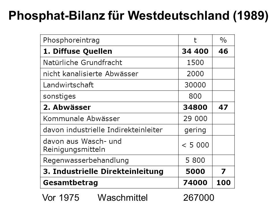 Phosphat-Bilanz für Westdeutschland (1989) Phosphoreintragt% 1. Diffuse Quellen34 40046 Natürliche Grundfracht1500 nicht kanalisierte Abwässer2000 Lan