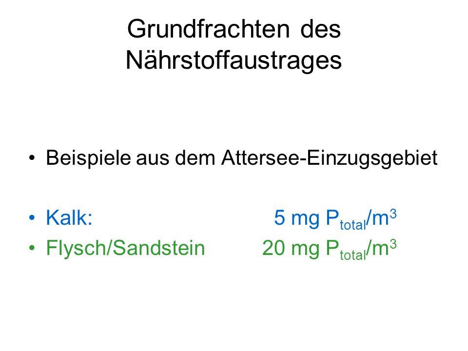 Grundfrachten des Nährstoffaustrages Beispiele aus dem Attersee-Einzugsgebiet Kalk: 5 mg P total /m 3 Flysch/Sandstein20 mg P total /m 3
