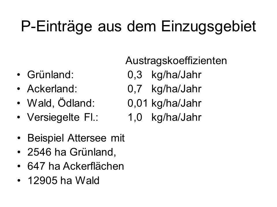 P-Einträge aus dem Einzugsgebiet Grünland:764 kg P/Jahr Ackerland:453 kg P/Jahr Wald, Ödland:127 kg P/Jahr Versiegelte Fl.:241 kg P/Jahr Summe: 1585 kg P/Jahr Beispiel Attersee mit 2546 ha Grünland, 647 ha Ackerflächen 12905 ha Wald