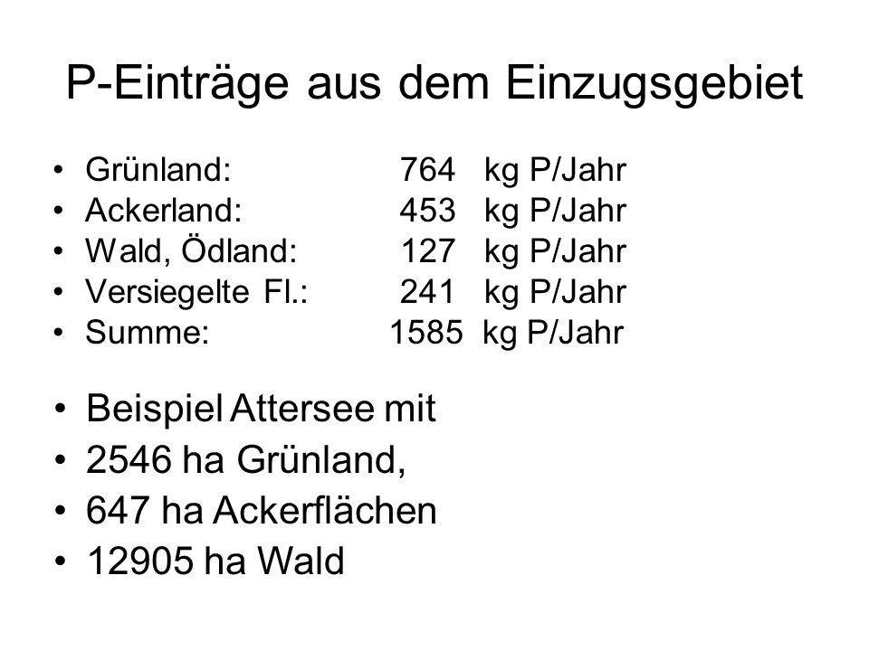 P-Einträge aus dem Einzugsgebiet Grünland:764 kg P/Jahr Ackerland:453 kg P/Jahr Wald, Ödland:127 kg P/Jahr Versiegelte Fl.:241 kg P/Jahr Summe: 1585 k