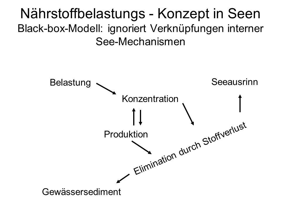 Nährstoffbelastungs - Konzept in Seen Black-box-Modell: ignoriert Verknüpfungen interner See-Mechanismen Belastung Konzentration Produktion Eliminatio