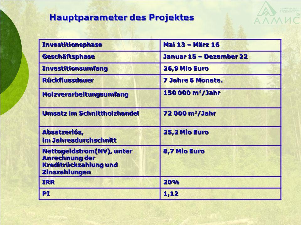 Hauptparameter des Projektes Investitionsphase Mai 13 – März 16 Geschäftsphase Januar 15 – Dezember 22 Investitionsumfang 26,9 Mio Euro Rückflussdauer 7 Jahre 6 Monate.