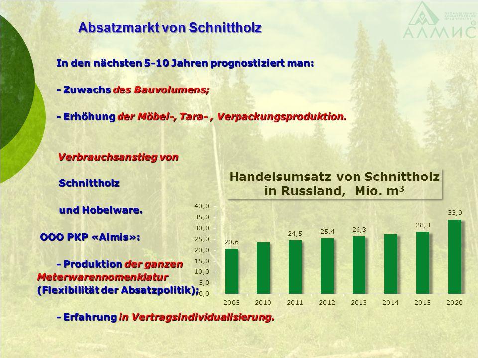 Absatzmarkt von Schnittholz In den nächsten 5-10 Jahren prognostiziert man: In den nächsten 5-10 Jahren prognostiziert man: - Zuwachs des Bauvolumens; - Zuwachs des Bauvolumens; - Erhöhung der Möbel-, Tara-, Verpackungsproduktion.