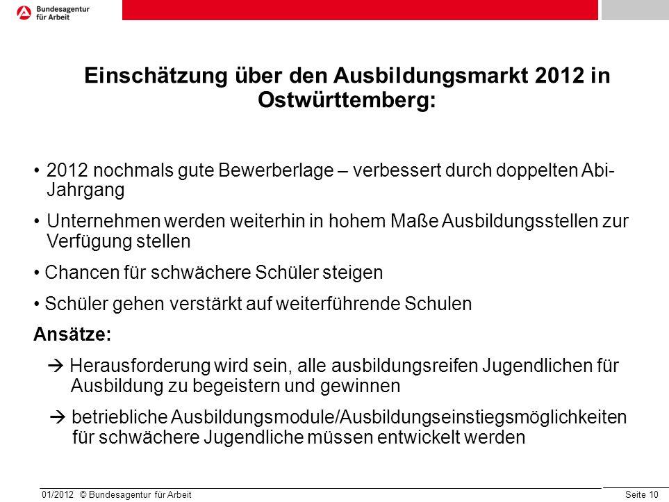 Seite 10 01/2012 © Bundesagentur für Arbeit Einschätzung über den Ausbildungsmarkt 2012 in Ostwürttemberg: 2012 nochmals gute Bewerberlage – verbesser