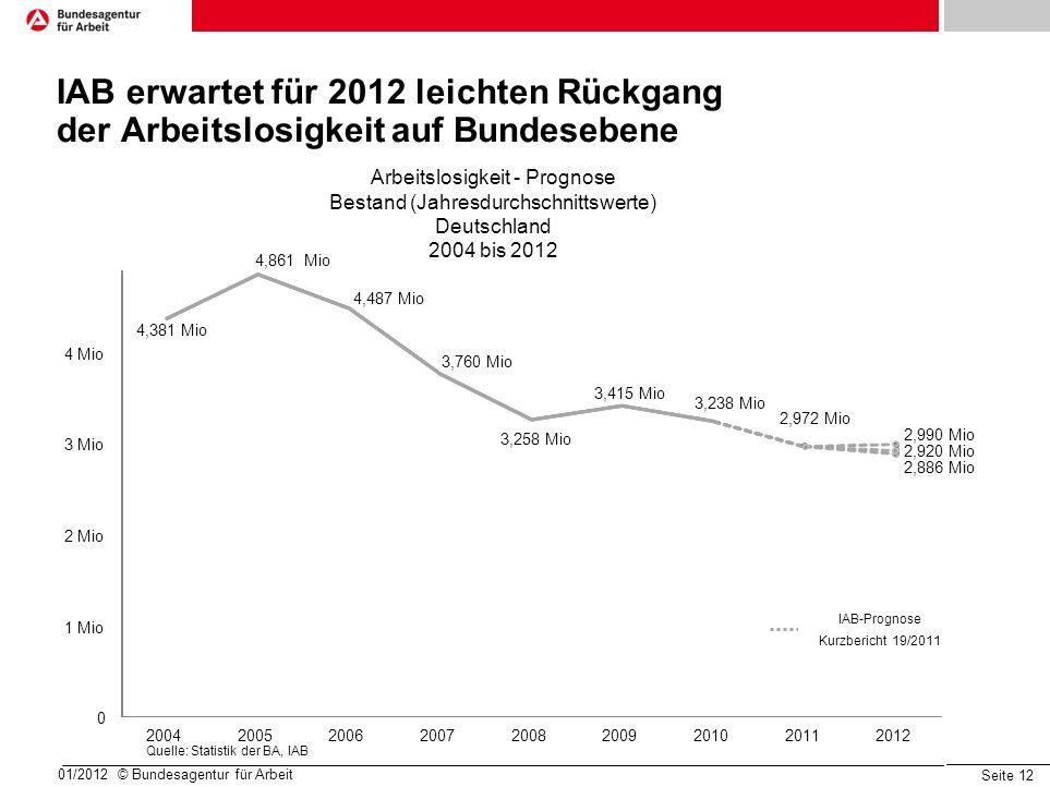 Seite 12 IAB erwartet für 2012 leichten Rückgang der Arbeitslosigkeit auf Bundesebene 01/2012 © Bundesagentur für Arbeit Arbeitslosigkeit - Prognose Bestand (Jahresdurchschnittswerte) Deutschland 2004 bis 2012 2,886 Mio 2,990 Mio 2,972 Mio 2,920 Mio 0 1 Mio 2 Mio 3 Mio 4 Mio 200420052006200720082009201020112012 IAB-Prognose Kurzbericht 19/2011 3,238 Mio 3,415 Mio 3,258 Mio 4,487 Mio 3,760 Mio 4,861 Mio 4,381 Mio Quelle: Statistik der BA, IAB