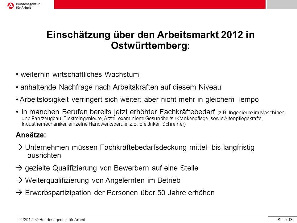 Seite 13 01/2012 © Bundesagentur für Arbeit Einschätzung über den Arbeitsmarkt 2012 in Ostwürttemberg : weiterhin wirtschaftliches Wachstum anhaltende Nachfrage nach Arbeitskräften auf diesem Niveau Arbeitslosigkeit verringert sich weiter; aber nicht mehr in gleichem Tempo in manchen Berufen bereits jetzt erhöhter Fachkräftebedarf (z.B.