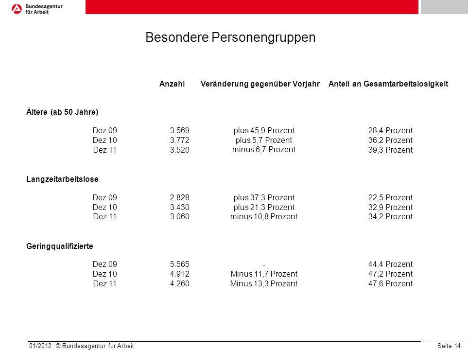 Seite 14 01/2012 © Bundesagentur für Arbeit AnzahlVeränderung gegenüber VorjahrAnteil an Gesamtarbeitslosigkeit Ältere (ab 50 Jahre) Dez 093.569plus 4
