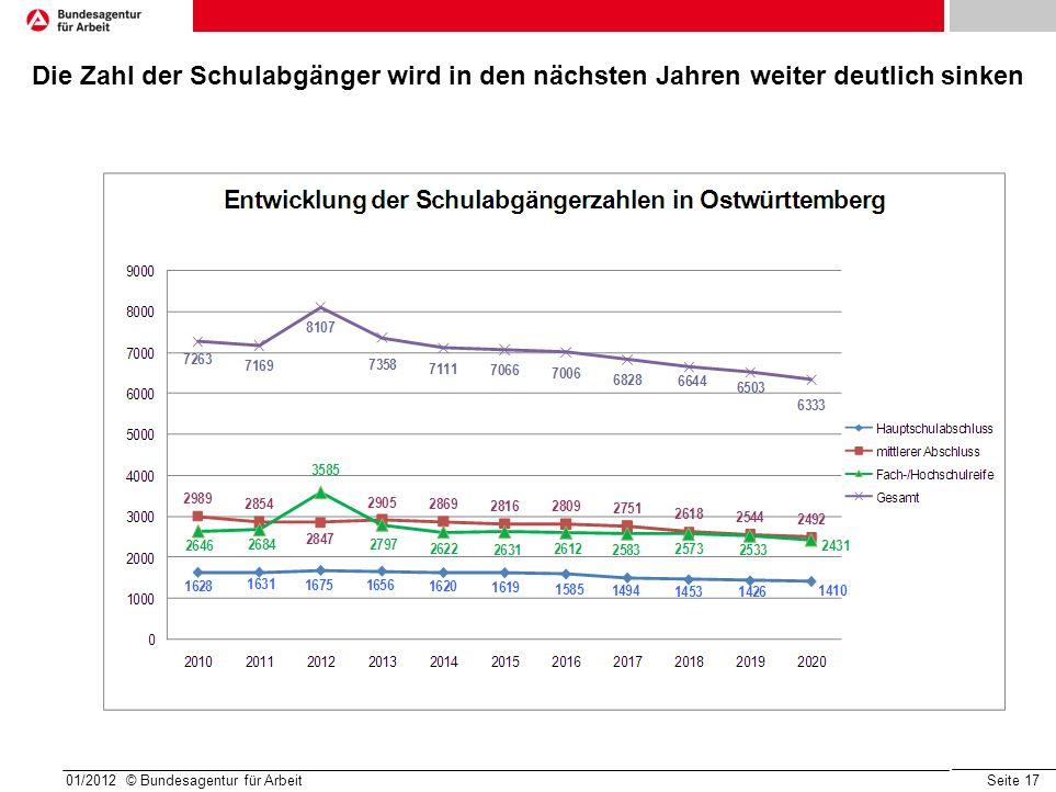 Seite 17 01/2012 © Bundesagentur für Arbeit Die Zahl der Schulabgänger wird in den nächsten Jahren weiter deutlich sinken