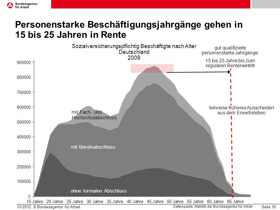 Seite 18 Personenstarke Beschäftigungsjahrgänge gehen in 15 bis 25 Jahren in Rente Sozialversicherungspflichtig Beschäftigte nach Alter Deutschland 20