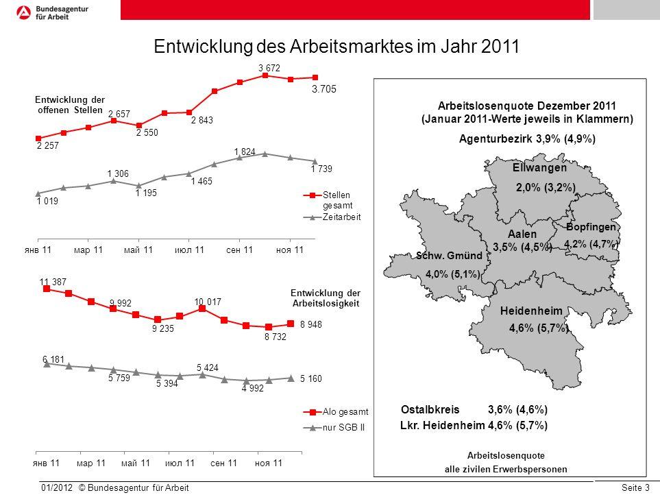 Seite 3 01/2012 © Bundesagentur für Arbeit Arbeitslosenquote Dezember 2011 (Januar 2011-Werte jeweils in Klammern) Agenturbezirk 3,9% (4,9%) Arbeitslosenquote alle zivilen Erwerbspersonen Ellwangen 2,0% (3,2%) Schw.