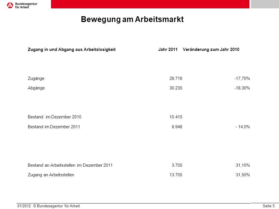 Seite 5 01/2012 © Bundesagentur für Arbeit Bewegung am Arbeitsmarkt Zugang in und Abgang aus ArbeitslosigkeitJahr 2011Veränderung zum Jahr 2010 Zugäng