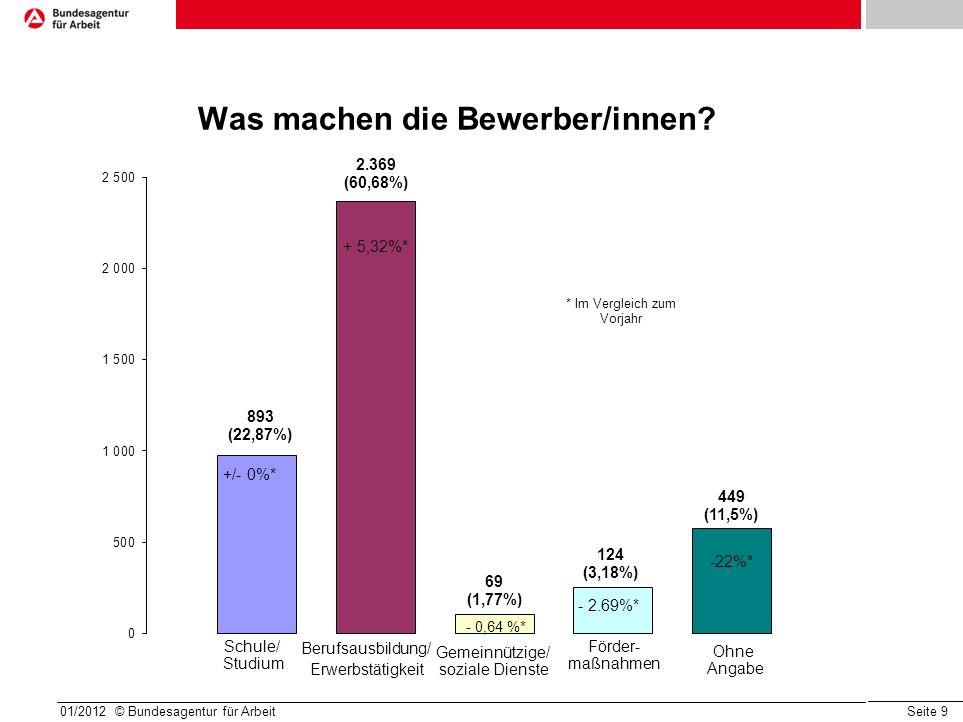 Seite 9 01/2012 © Bundesagentur für Arbeit Was machen die Bewerber/innen? +/- 0%* + 5,32%* - 0,64 %* - 2.69%* -22%* * Im Vergleich zum Vorjahr Schule/