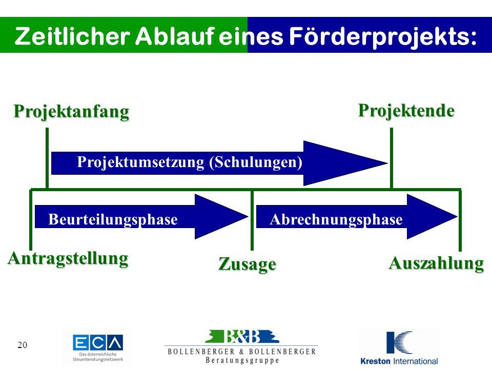 20 Zeitlicher Ablauf eines Förderprojekts: Antragstellung Zusage AuszahlungProjektendeProjektanfang Beurteilungsphase Projektumsetzung (Schulungen) Ab