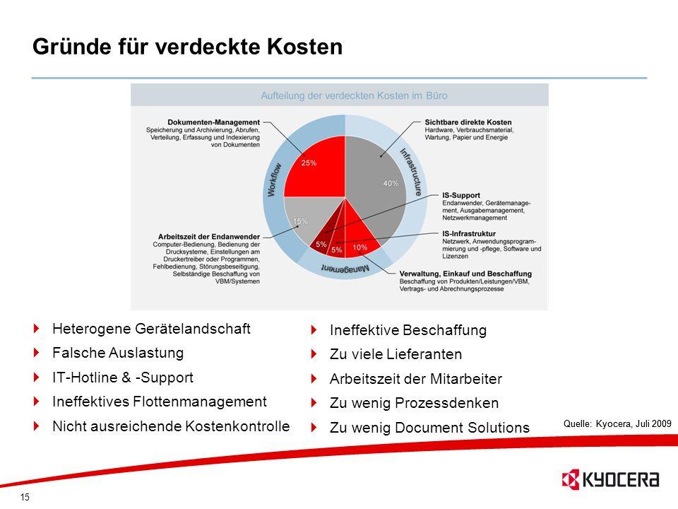 15 Gründe für verdeckte Kosten Quelle: Kyocera, Juli 2009 Heterogene Gerätelandschaft Falsche Auslastung IT-Hotline & -Support Ineffektives Flottenman